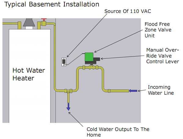 Flood Free Zone Flood Proof Water Control System To